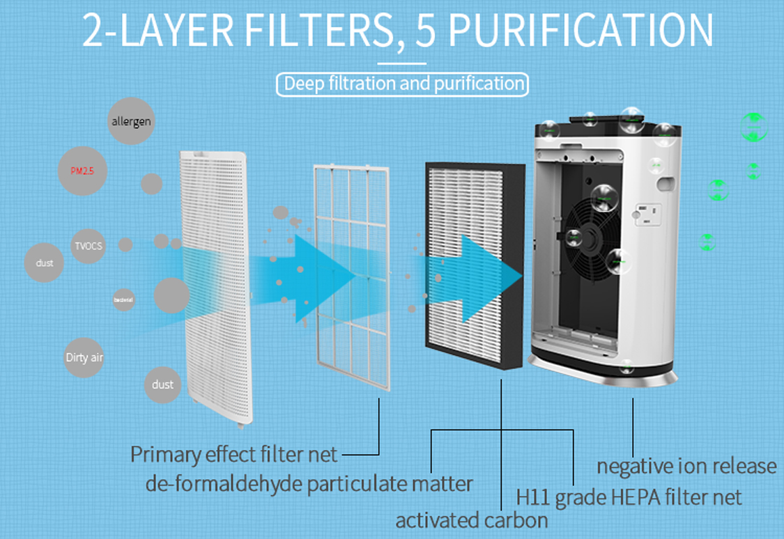 oem air purifier,compact air purifier,carbon granule filter