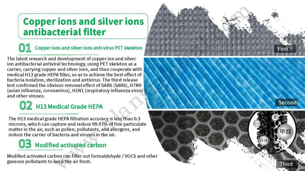Olansi antibacterial antivirus filter